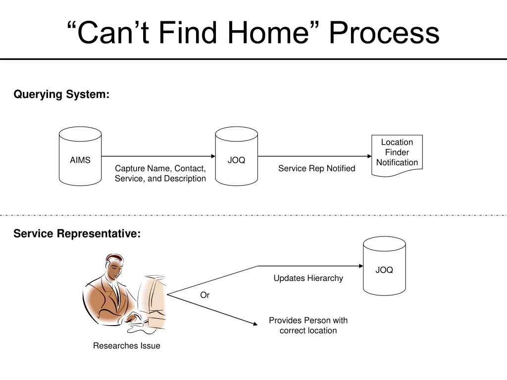 """""""Can't Find Home"""" Process"""