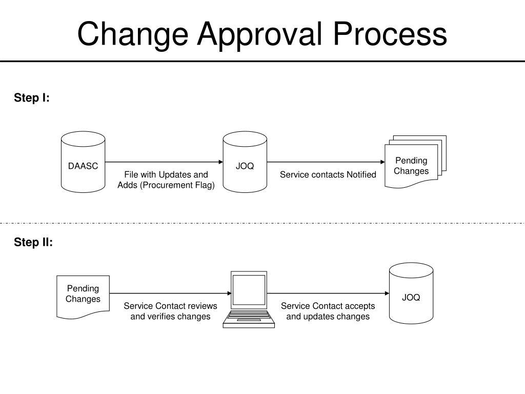 Change Approval Process