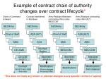 example of contract chain of authority changes over contract lifecycle