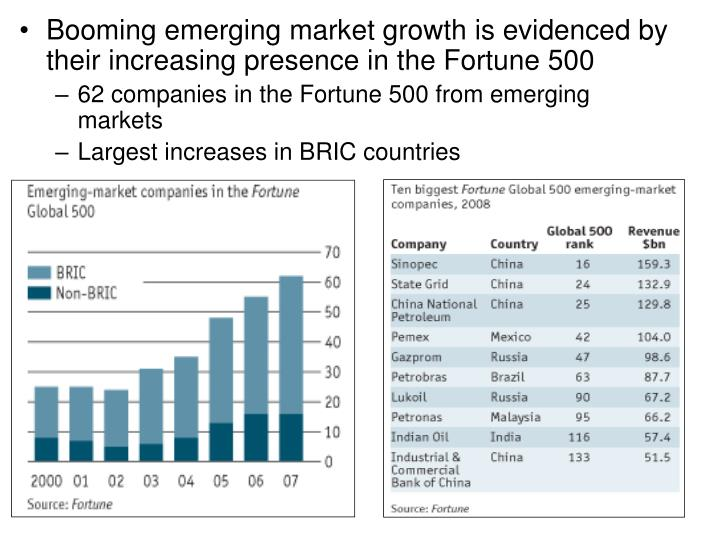 Booming emerging market growth is evidenced by their increasing presence in the Fortune 500