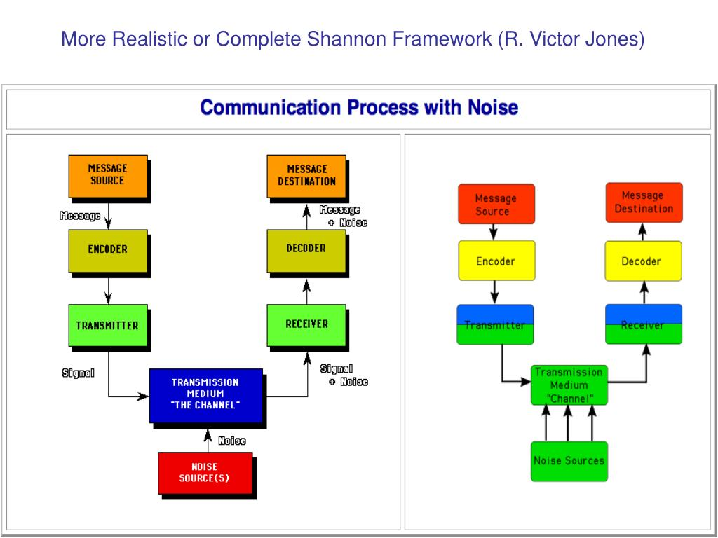 More Realistic or Complete Shannon Framework (R. Victor Jones)‏