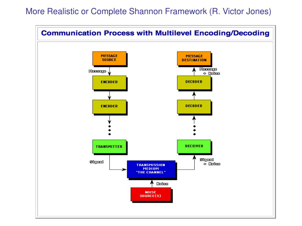 More Realistic or Complete Shannon Framework (R. Victor Jones)