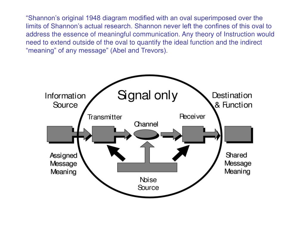 """Shannon's original 1948 diagram modified with an oval superimposed over the limits of Shannon's actual research. Shannon never left the confines of this oval to address the essence of meaningful communication. Any theory of Instruction would need to extend outside of the oval to quantify the ideal function and the indirect ""meaning"" of any message"" (Abel and Trevors)."
