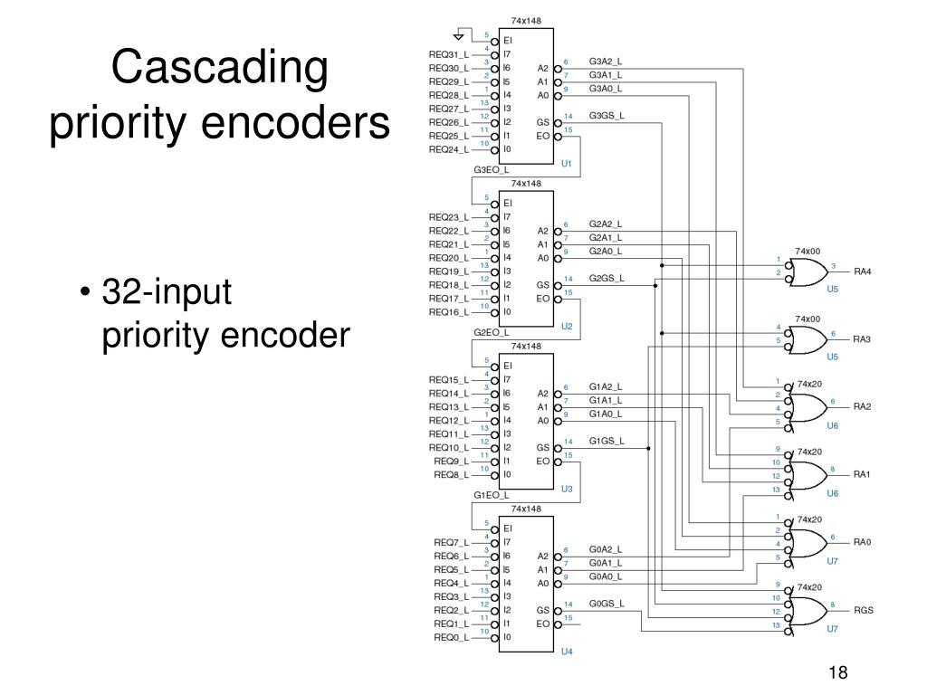 Cascading priority encoders