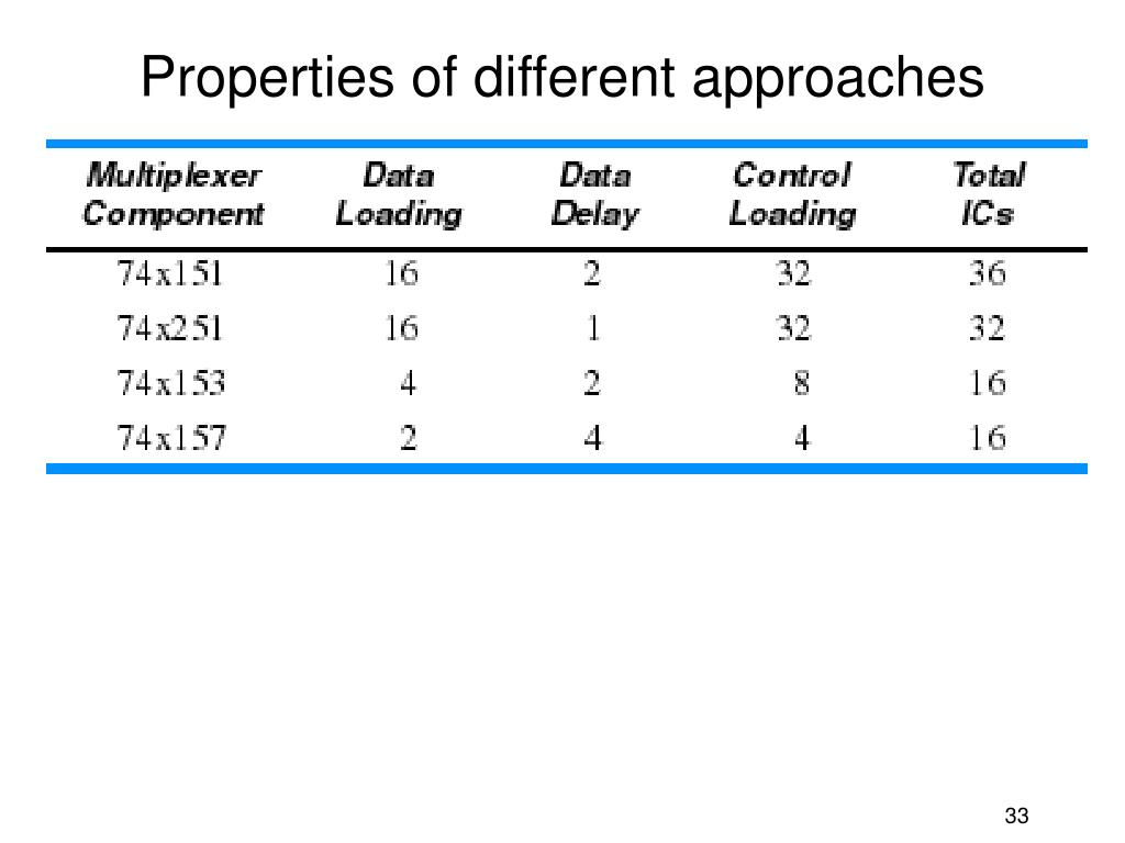 Properties of different approaches