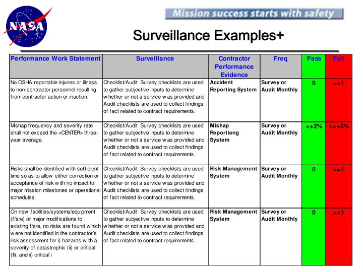 Ppt risk based surveillance and the quality assurance for Quality assurance surveillance plan template