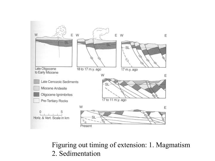 Figuring out timing of extension: 1. Magmatism
