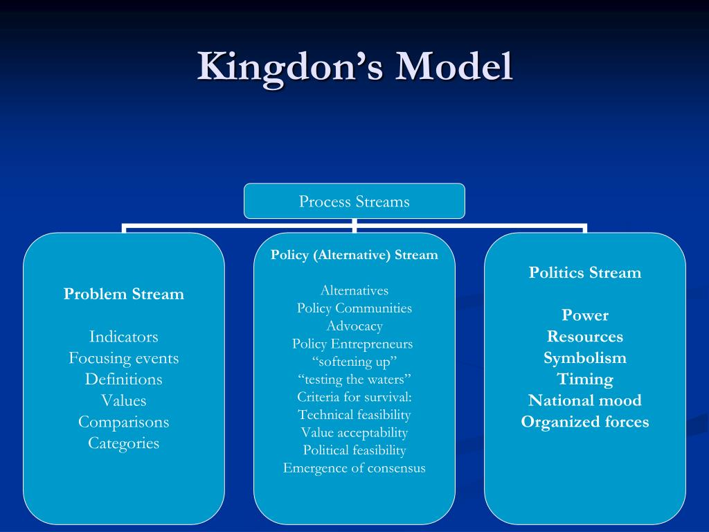 Kingdon's Model