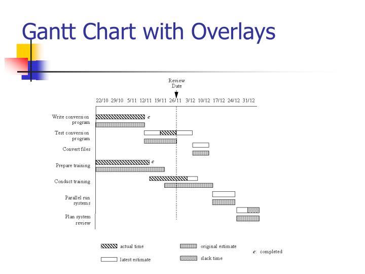 Gantt Chart with Overlays