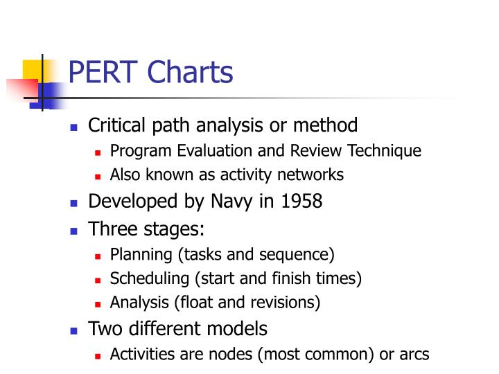 PERT Charts