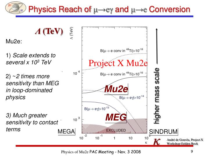 Physics Reach of