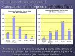 comparison of enterprise registration time