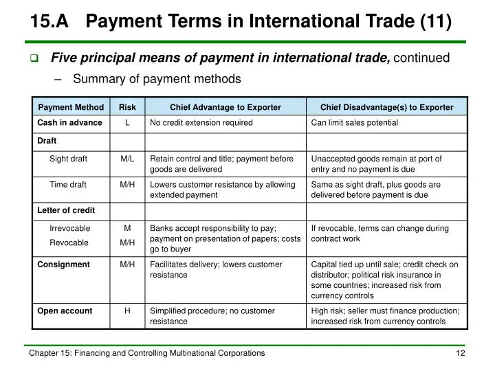 15.A	Payment Terms in International Trade (11)
