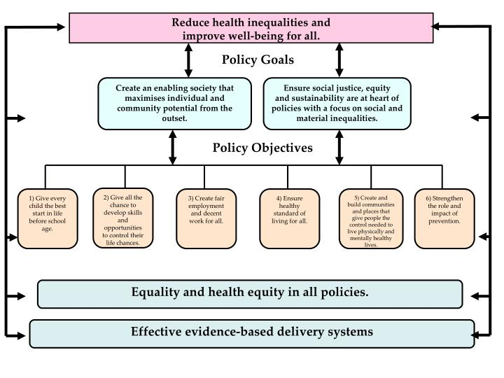 k311 tma health inequalities Home k311 promoting public health: skills, perspectives and practice  question: tma 01 'health inequalities result from social inequalities action on health inequalities requires action across social determinants of health' (fair society, healthy lives, the marmot review, 2010, p15.