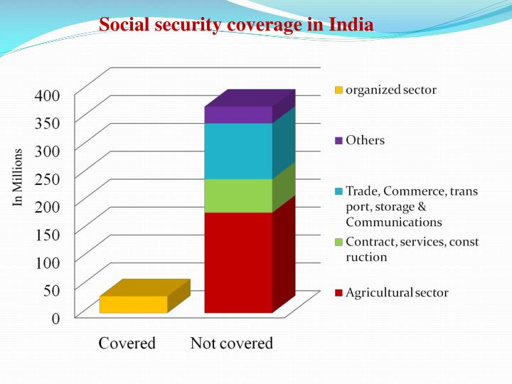 Social security coverage in India