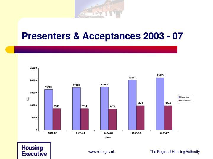 Presenters acceptances 2003 07