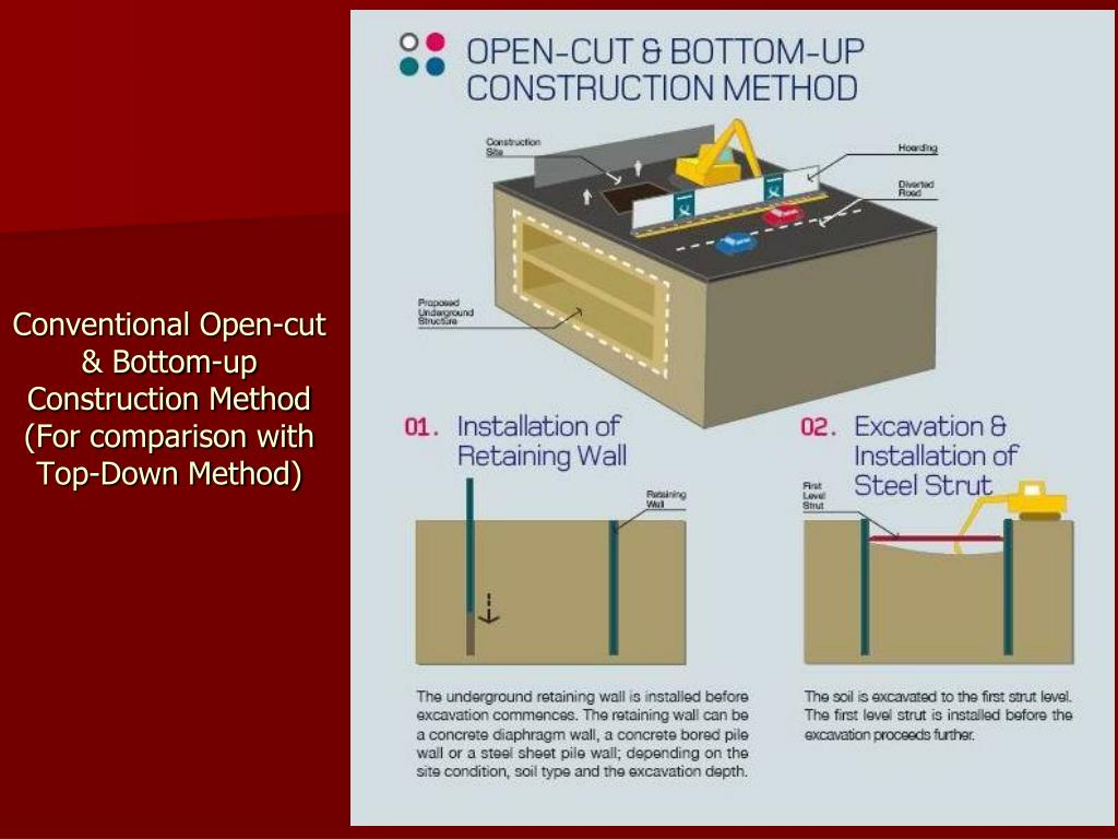 PPT - TOP-DOWN CONSTRUCTION METHOD PowerPoint Presentation