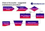 chart of accounts suggested maintenance procedure
