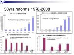30yrs reforms 1978 20083