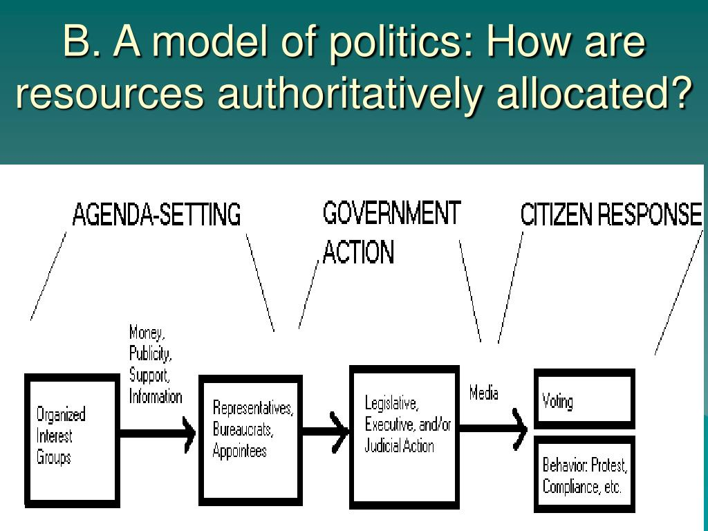 B. A model of politics: How are resources authoritatively allocated?