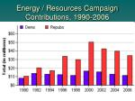 energy resources campaign contributions 1990 2006