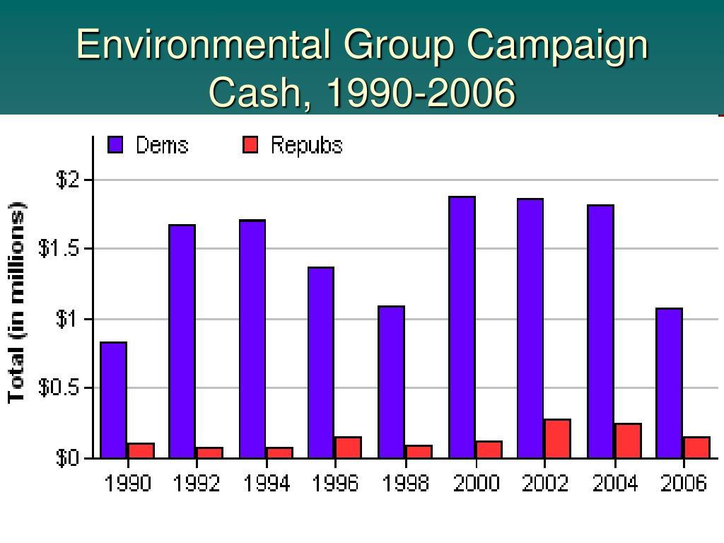 Environmental Group Campaign Cash, 1990-2006