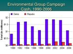 environmental group campaign cash 1990 2006