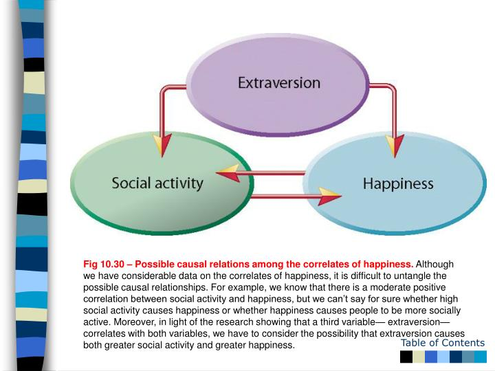Fig 10.30 – Possible causal relations among the correlates of happiness.
