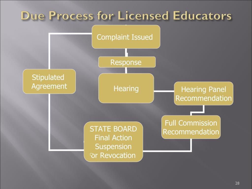 Due Process for Licensed Educators