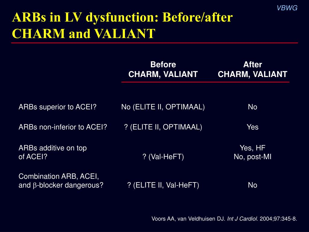 ARBs in LV dysfunction: Before/after