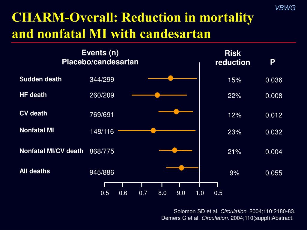 CHARM-Overall: Reduction in mortality