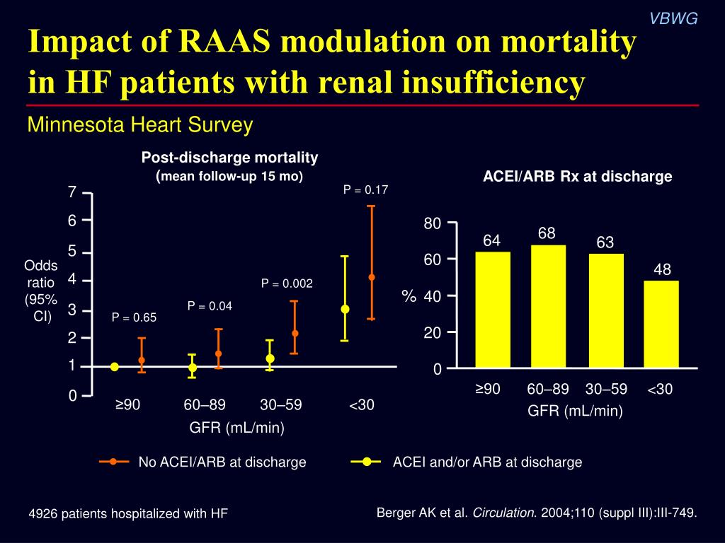 Impact of RAAS modulation on mortality