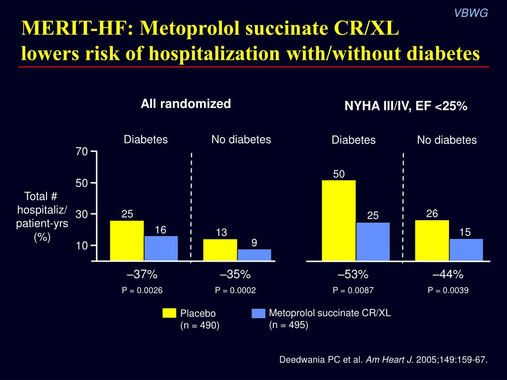MERIT-HF: Metoprolol succinate CR/XL