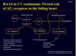 raas in cv continuum pivotal role of at 1 receptors in the failing heart