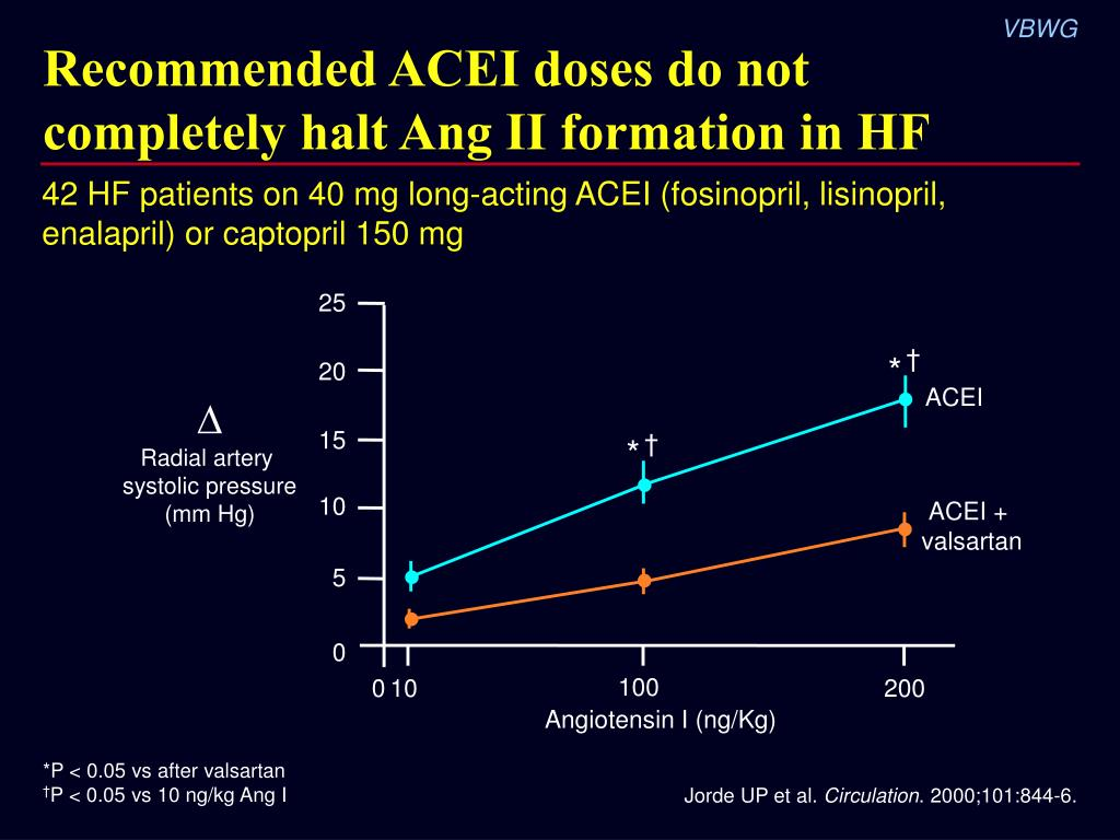 Recommended ACEI doses do not