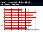 four firm concentration ratios cr4s phi markets 2006 2007