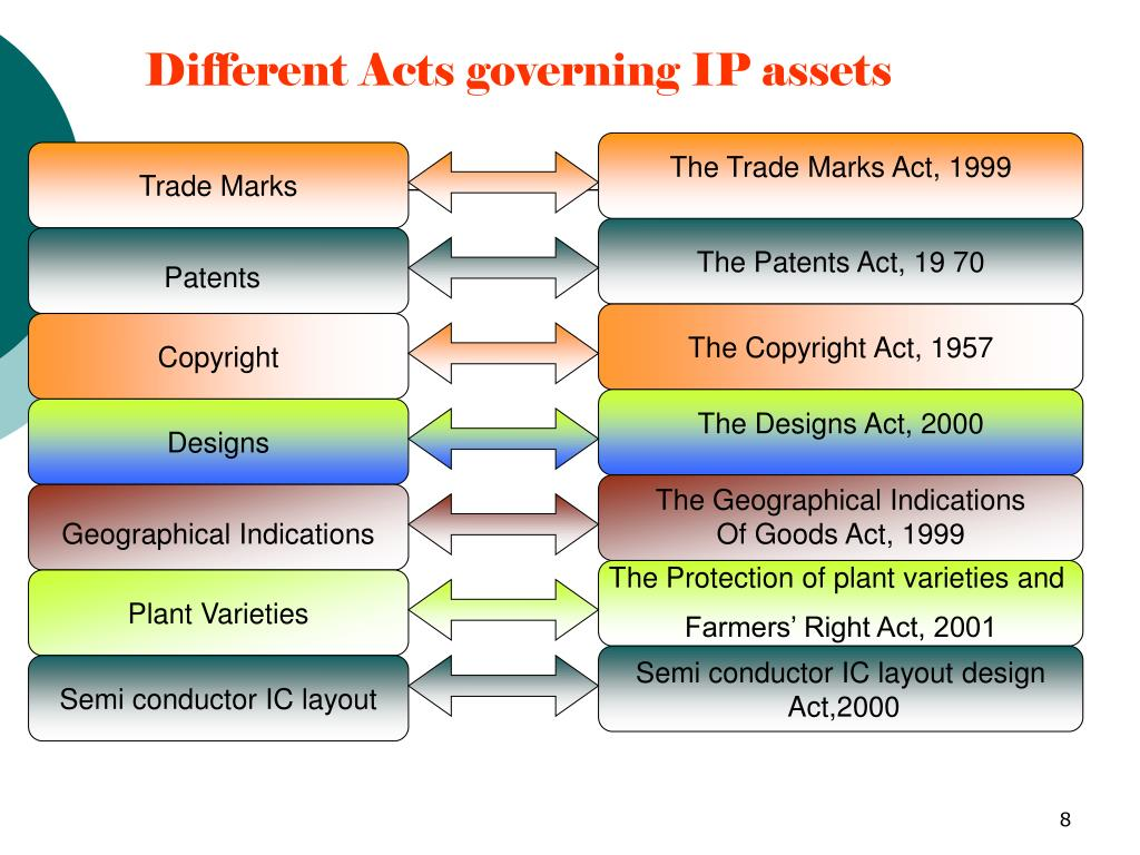 Different Acts governing IP assets