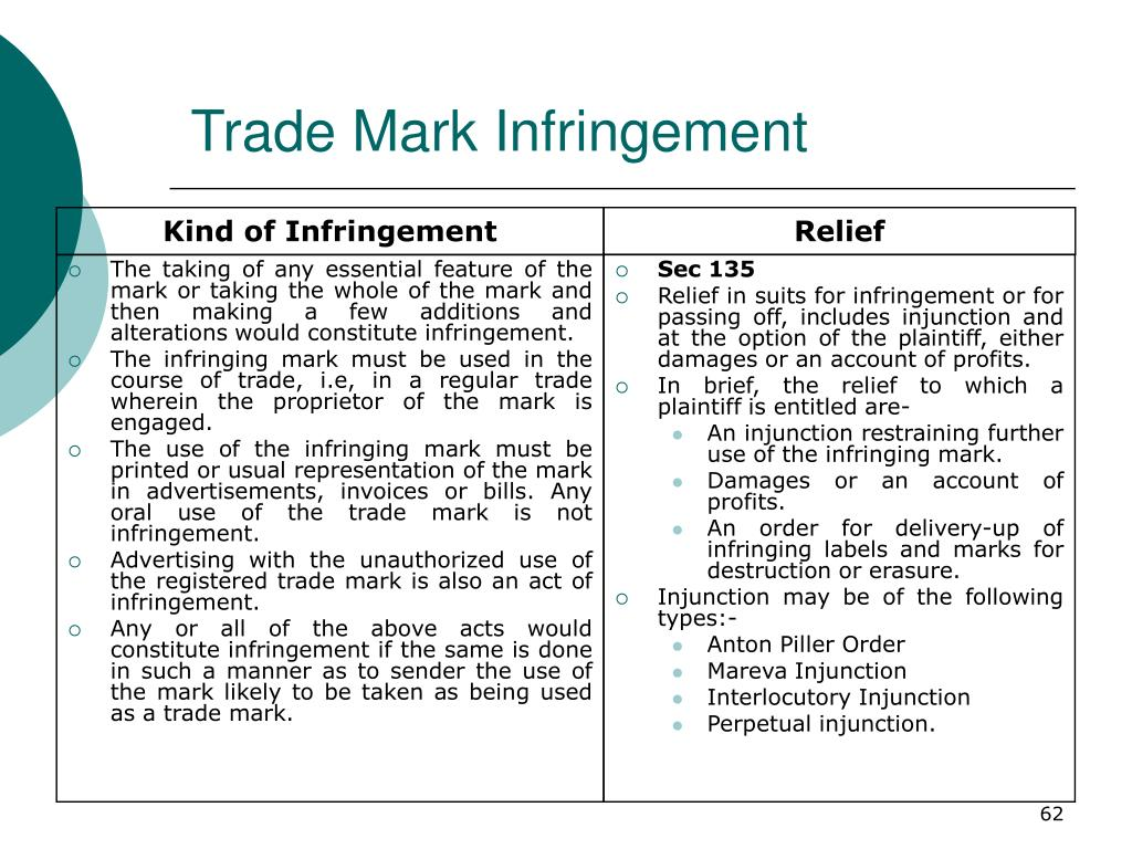 The taking of any essential feature of the mark or taking the whole of the mark and then making a few additions and alterations would constitute infringement.