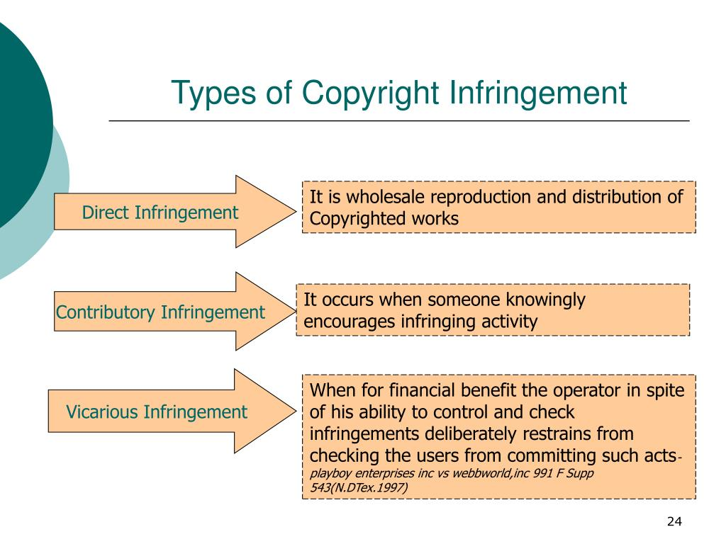 Types of Copyright Infringement