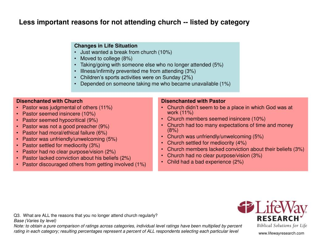 Less important reasons for not attending church -- listed by category
