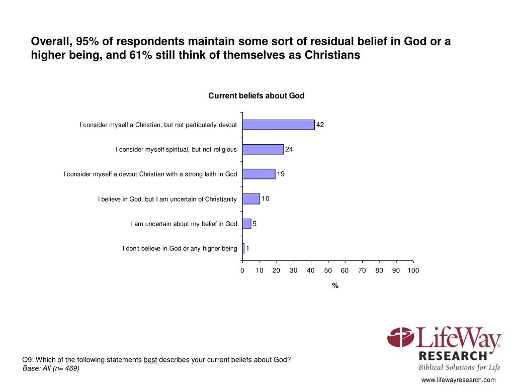 Overall, 95% of respondents maintain some sort of residual belief in God or a higher being, and 61% still think of themselves as Christians