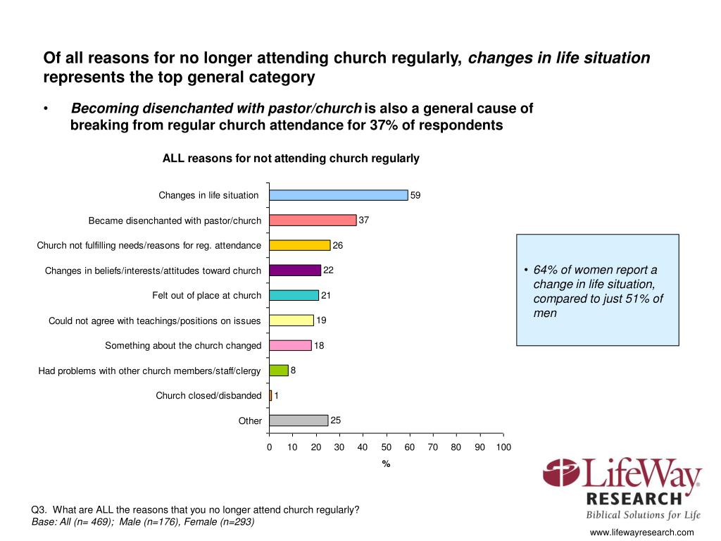 Of all reasons for no longer attending church regularly,