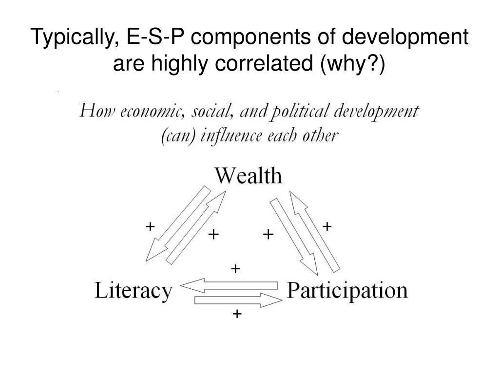 Typically, E-S-P components of development are highly correlated (why?)