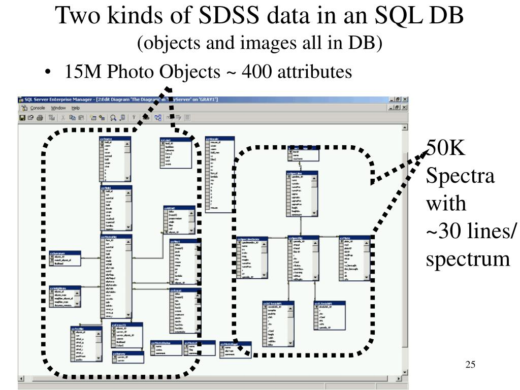 Two kinds of SDSS data in an SQL DB