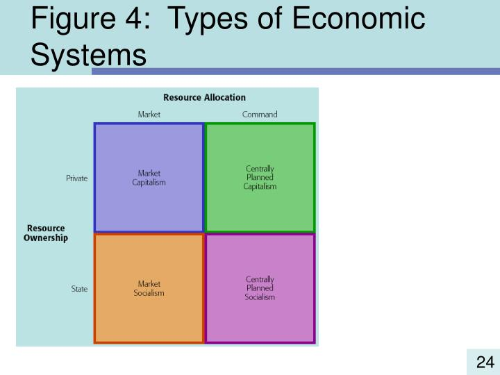compare ways which resources allocated market and command How markets allocate resources economies have to find a mechanism to allocate scarce resources because of the economic problem the what, how, for whom questions are central to the operation of this mechanism.
