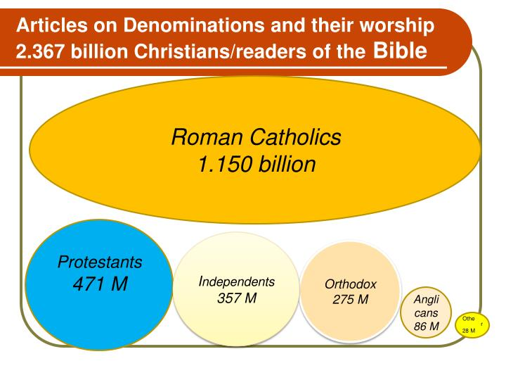 Articles on Denominations and their worship