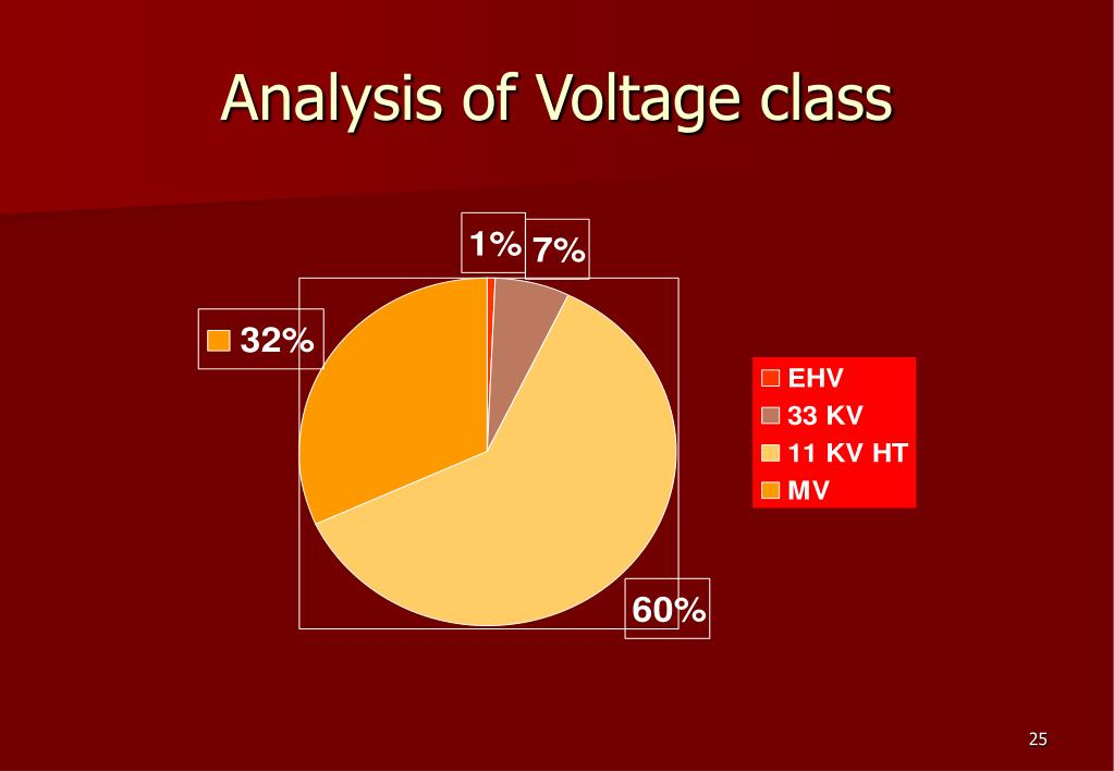 Analysis of Voltage class