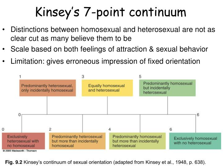 Kinsey s 7 point continuum