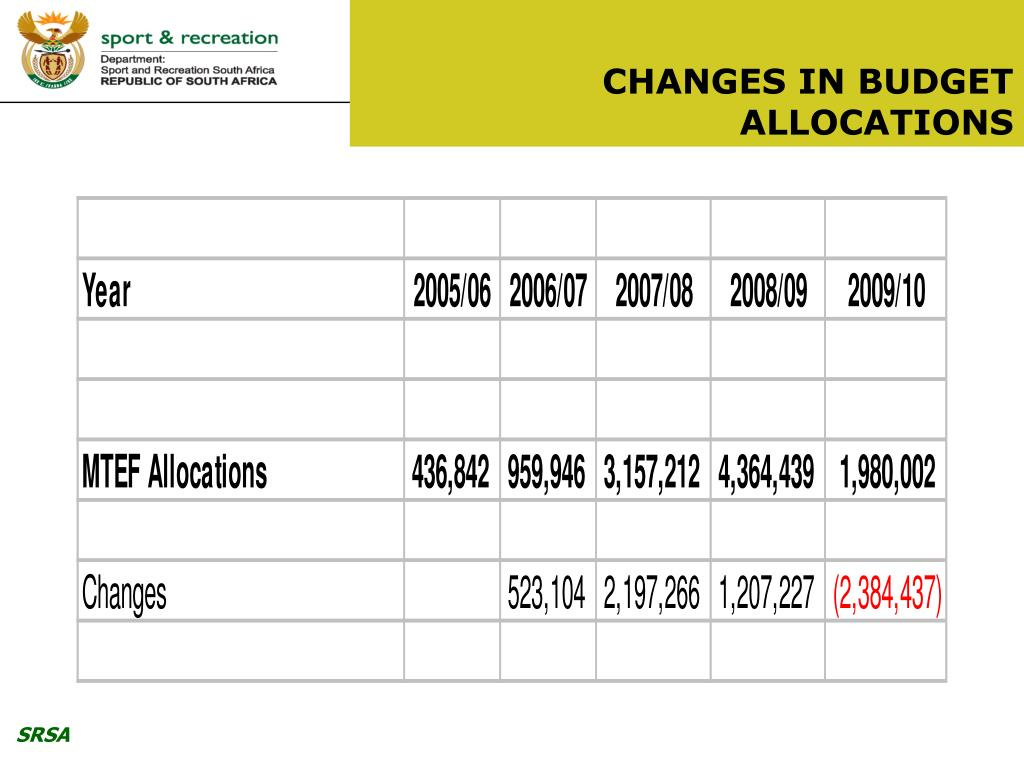 CHANGES IN BUDGET ALLOCATIONS