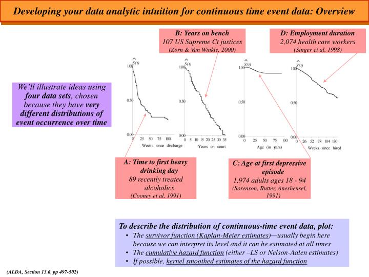 Developing your data analytic intuition for continuous time event data: Overview